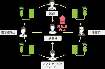 共有言語としてのエコー画像 イメージ2