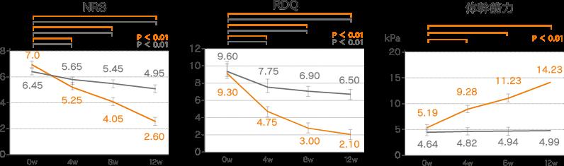 両群の介入前後での体幹筋力と腰痛の変化グラフ