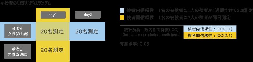 測定方法イメージ