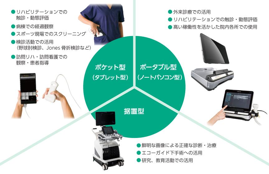 エコー機器分類表